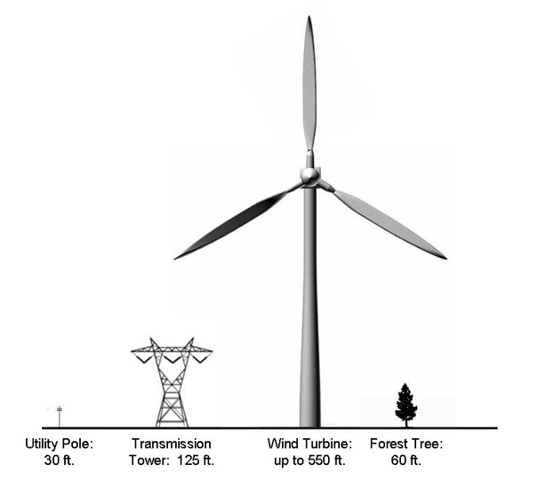Wind Turbine Information